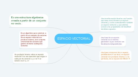 Mind Map: ESPACIO VECTORIAL