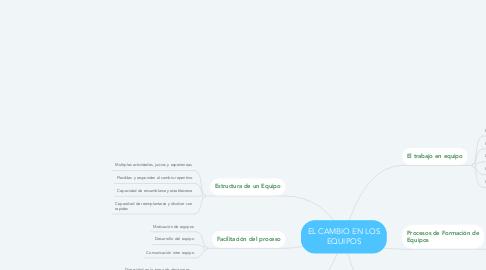 Mind Map: EL CAMBIO EN LOS EQUIPOS