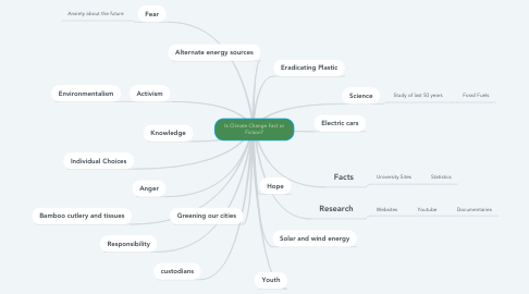 Mind Map: Is Climate Change Fact or Fiction?