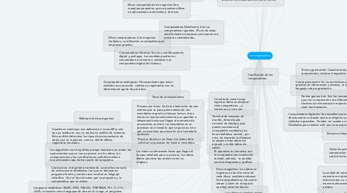 Mind Map: La computadora.