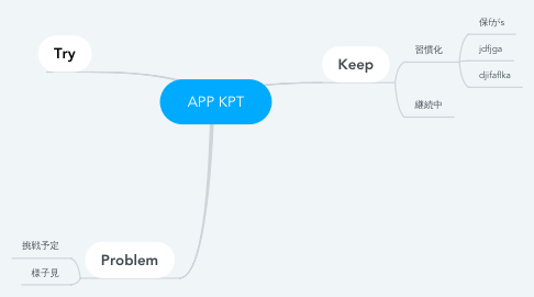 Mind Map: APP KPT