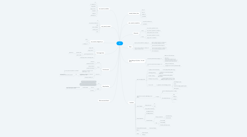 Mind Map: Skill sheets manage