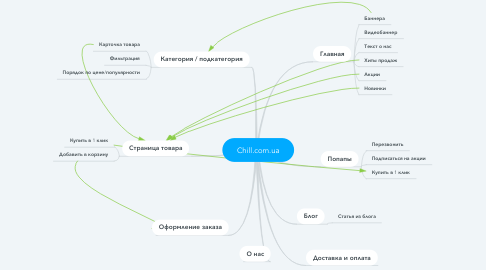 Mind Map: Chill.com.ua