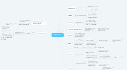 Mind Map: Framework teorico di  Comunità