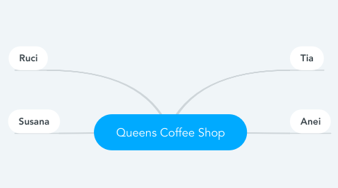 Mind Map: Queens Coffee Shop