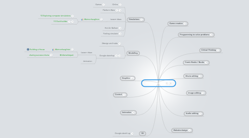 Mind Map: Digital creativity