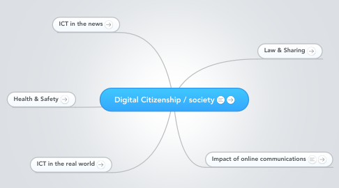 Mind Map: Digital Citizenship / society