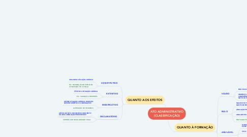 Mind Map: ATO ADMINISTRATIVO (CLASSIFICAÇÃO)