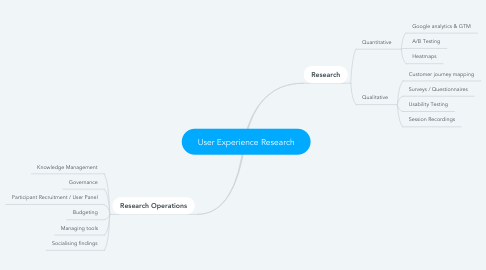 Mind Map: User Experience Research