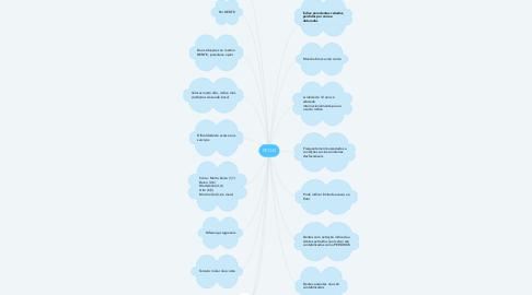 Mind Map: CPO-D