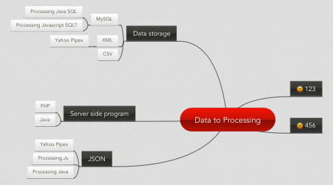 Mind Map: Data to Processing