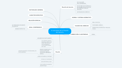 Mind Map: la naturaleza de la filosofía del derecho
