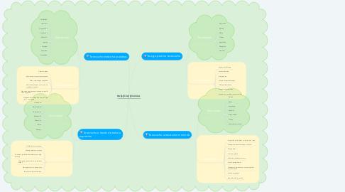 Mind Map: NIVELES DE ESCUCHA