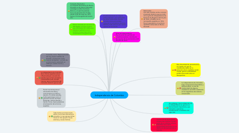 Mind Map: Independencia de Colombia