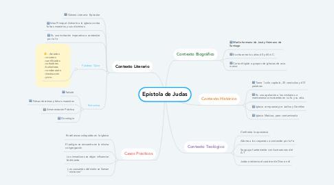 Mind Map: Epístola de Judas