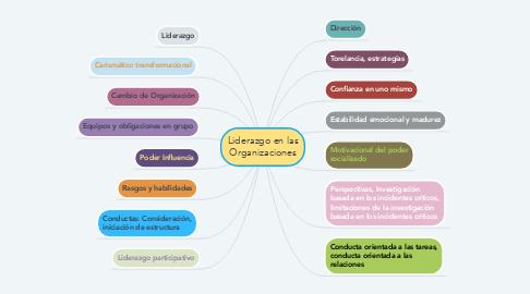 Mind Map: Liderazgo en las Organizaciones