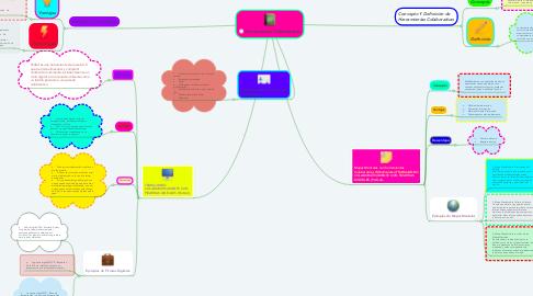 Mind Map: Herramientas Colaborativas