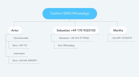 Mind Map: Telefon/SMS/WhatsApp