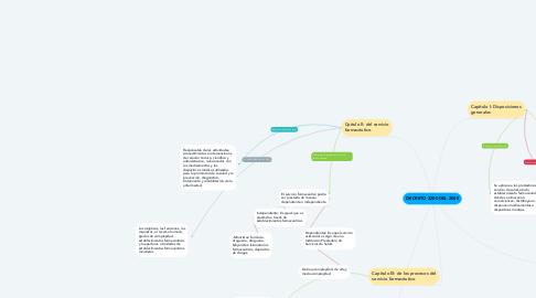 Mind Map: DECRETO 2200 DEL 2005