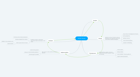 ADDIE Model | MindMeister Mind Map