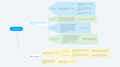 Mind Map: Bioestadística