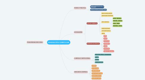 Mind Map: INNOVACIÓN CURRÍCULAR