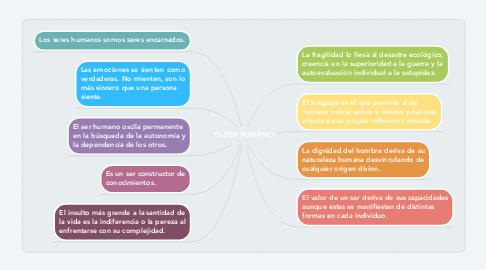Mind Map: EL SER HUMANO
