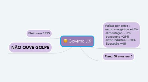 Mind Map: Governo J.K