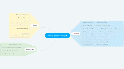 Mind Map: Family Systems Theory