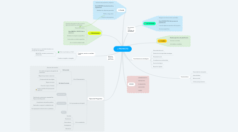 Mind Map: PROYECTO