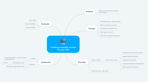 Mind Map: Creating accessible content for your LMS