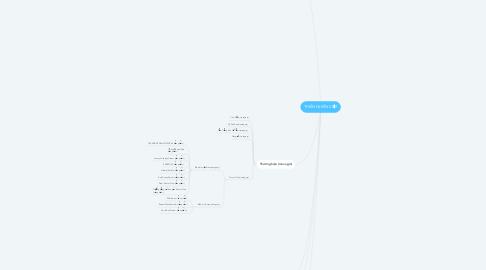 Mind Map: THIÊN NHIÊN VIỆT