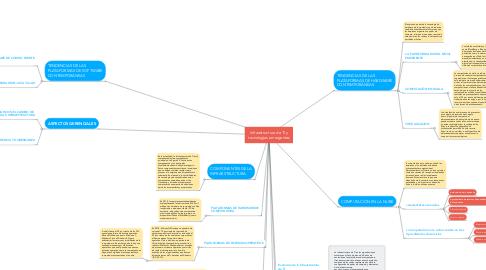 Mind Map: Infraestructura de TI y tecnologías emergentes