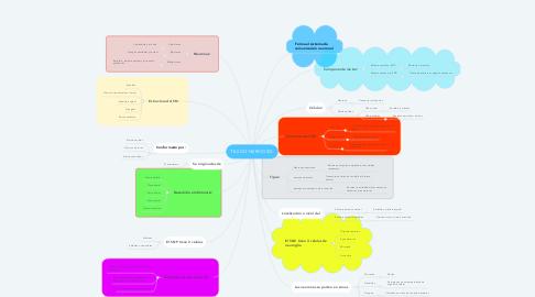 Mind Map: TEJIDO NERVIOSO: