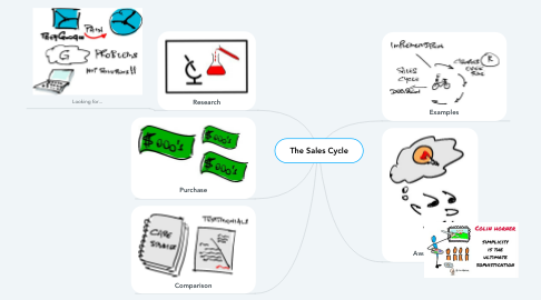 Mind Map: The Sales Cycle