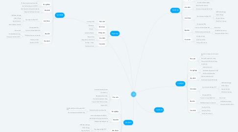 Mind Map: JK