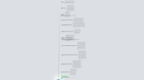 Mind Map: Bibliografia