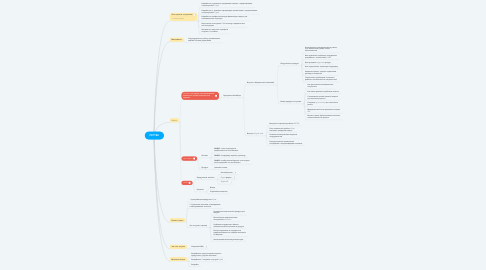 Mind Map: PRYTEK
