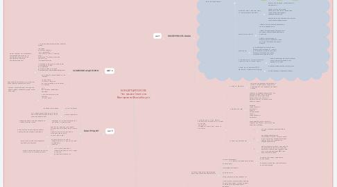 Mind Map: КОНЦЕПЦИЯ БЛОГА Челнакова Светлана Викторовна @socialbiz.pro