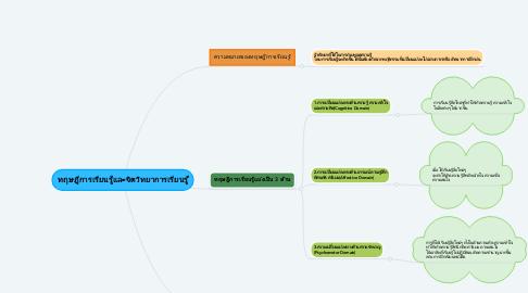 Mind Map: ทฤษฎีการเรียนรู้และจิตวิทยาการเรียนรู้