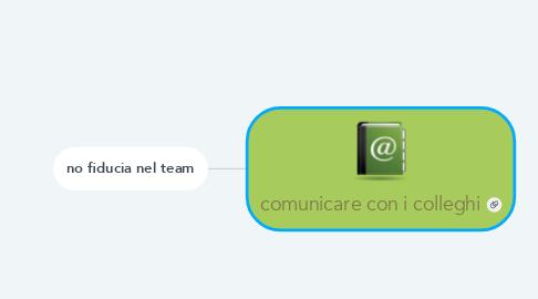 Mind Map: comunicare con i colleghi