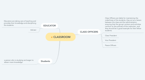Mind Map: CLASSROOM