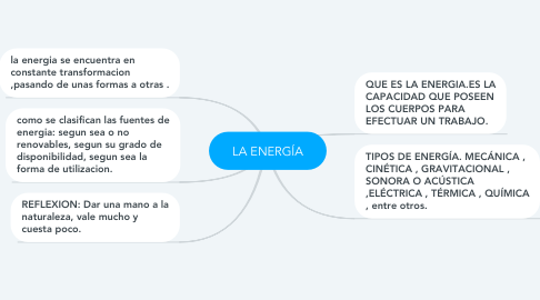 Mind Map: LA ENERGÍA