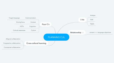 Mind Map: PLANNING CLIL