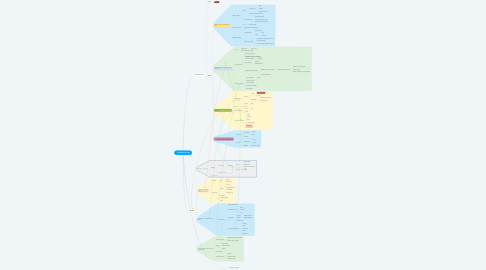 Mind Map: ProRocketeers