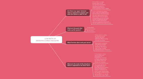 Mind Map: LOW RATE OF       MANUFACTURING INDUSTRY