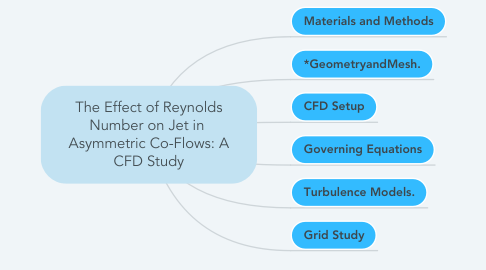 Mind Map: The Effect of Reynolds Number on Jet in  Asymmetric Co-Flows: A CFD Study