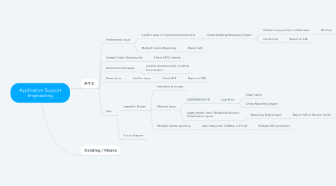 Mind Map: Application Support Engineering