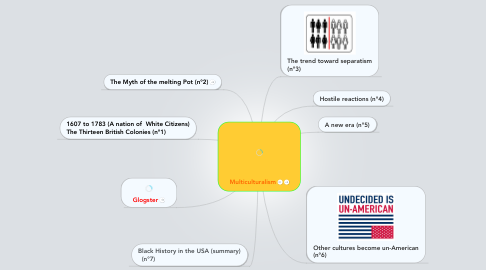 Mind Map: Multiculturalism