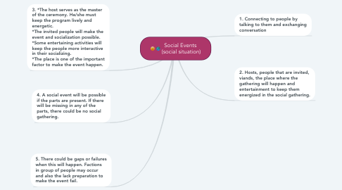 Mind Map: Social Events  (social situation)